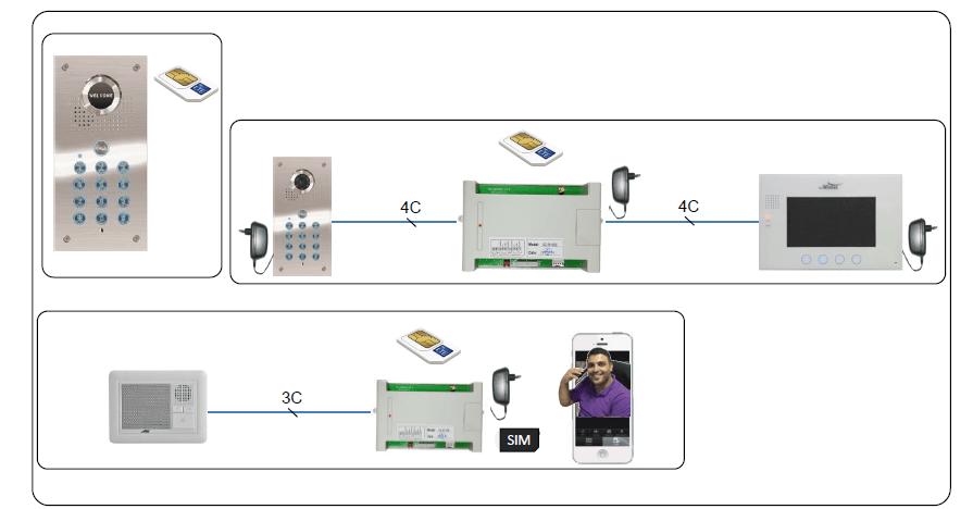 אינטרקום ובקרות כניסה סלולארים פאלווינטק
