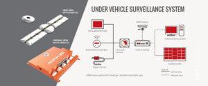 מצלמת לזיהוי גחון רכב