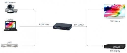 HDMI to SDI Converter - ZBM - זד  בי  אם מערכות אבטחה ותקשורת